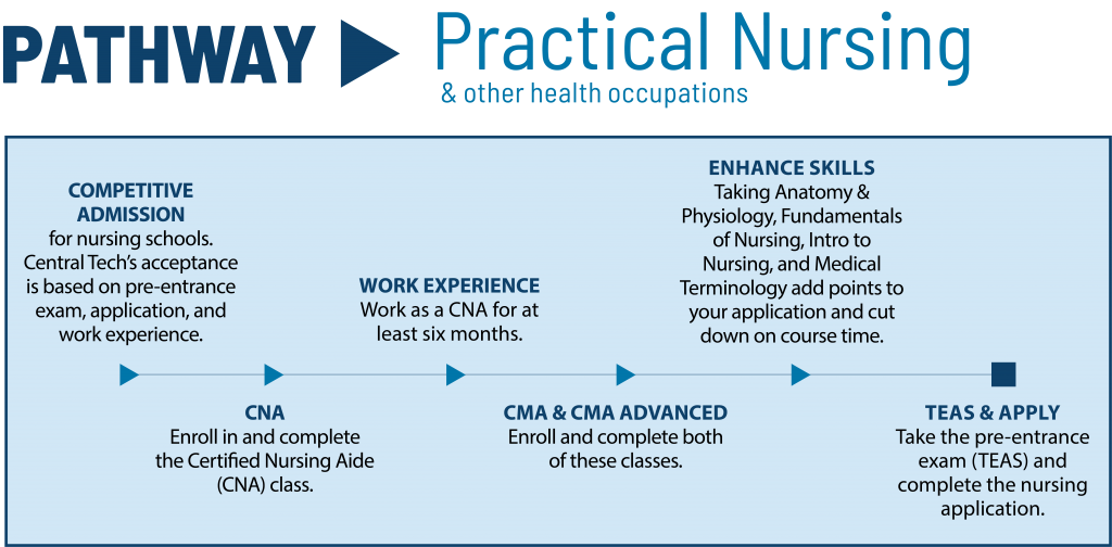 Practical Nursing Pathway at Central Tech in Drumright Oklahoma