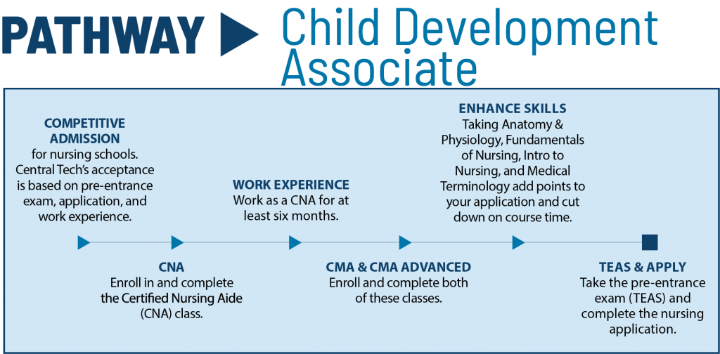 Child Development Associate pathway for Central Tech in Oklahoma