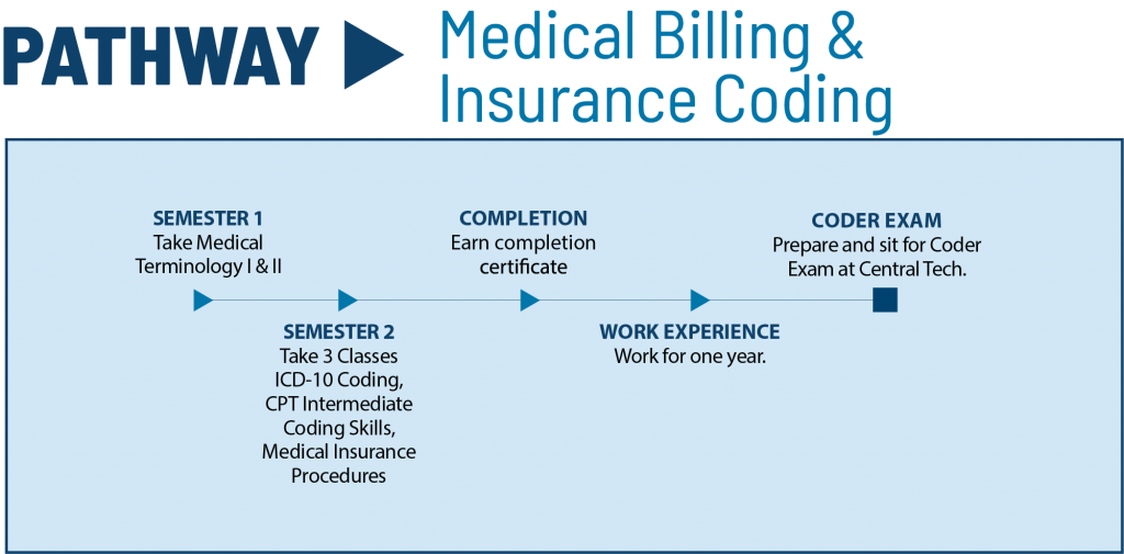 medical billing and coding class pathway for Central Tech