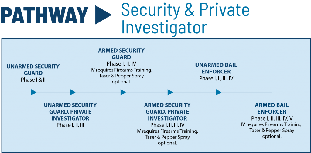 security and private investigator pathway for Central Tech